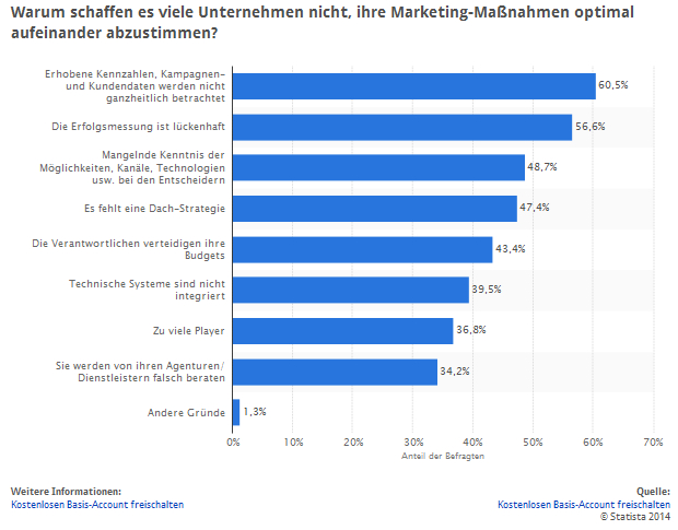 Statista Abstimmung MArketing INtegration